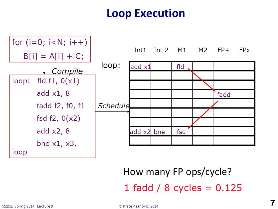 © Krste Asanovic, 2014CS252, Spring 2014, Lecture 9 Loop Execution 7 How many FP ops/cycle.