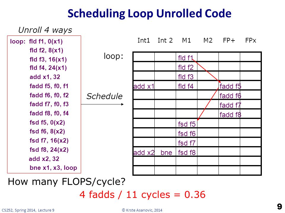 © Krste Asanovic, 2014CS252, Spring 2014, Lecture 9 Scheduling Loop Unrolled Code 9 loop: fld f1, 0(x1) fld f2, 8(x1) fld f3, 16(x1) fld f4, 24(x1) add x1, 32 fadd f5, f0, f1 fadd f6, f0, f2 fadd f7, f0, f3 fadd f8, f0, f4 fsd f5, 0(x2) fsd f6, 8(x2) fsd f7, 16(x2) fsd f8, 24(x2) add x2, 32 bne x1, x3, loop Schedule Int1Int 2M1M2FP+FPx loop: Unroll 4 ways fld f1 fld f2 fld f3 fld f4add x1fadd f5 fadd f6 fadd f7 fadd f8 fsd f5 fsd f6 fsd f7 fsd f8add x2bne How many FLOPS/cycle.