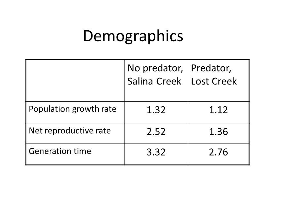 Demographics No predator, Salina Creek Predator, Lost Creek Population growth rate 1.321.12 Net reproductive rate 2.521.36 Generation time 3.322.76
