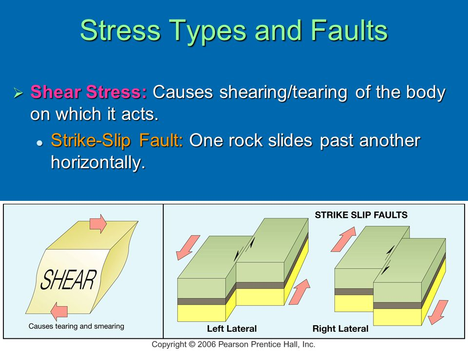  Shear Stress: Causes shearing/tearing of the body on which it acts.