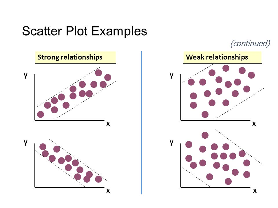 Scatter Plot Examples y x y x y y x x Strong relationshipsWeak relationships (continued)
