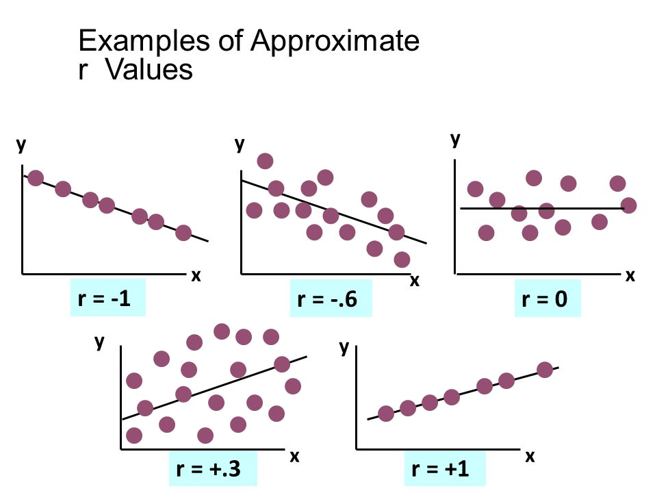 r = +.3r = +1 Examples of Approximate r Values y x y x y x y x y x r = -1 r = -.6r = 0
