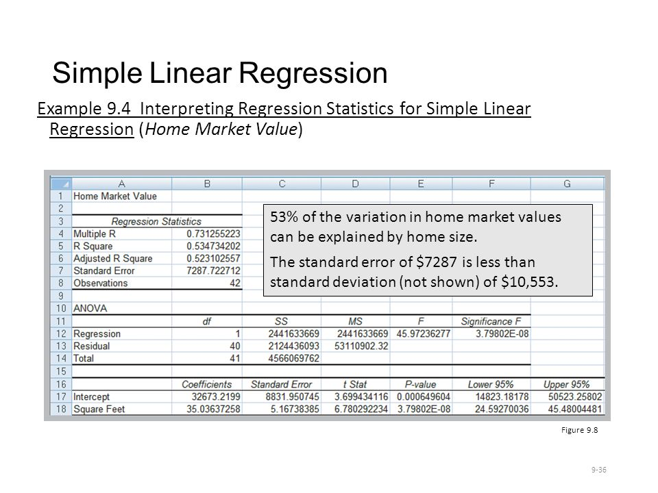 Simple Linear Regression Example 9.4 Interpreting Regression Statistics for Simple Linear Regression (Home Market Value) 9-36 Figure 9.8 53% of the variation in home market values can be explained by home size.