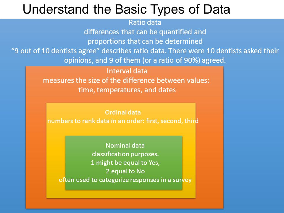 6 Understand the Basic Types of Data Copyright © 2014 Pearson Education, Inc.
