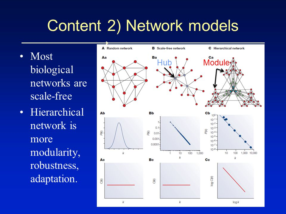 Most biological networks are scale-free Hierarchical network is more modularity, robustness, adaptation. Content 2) Network models HubModule