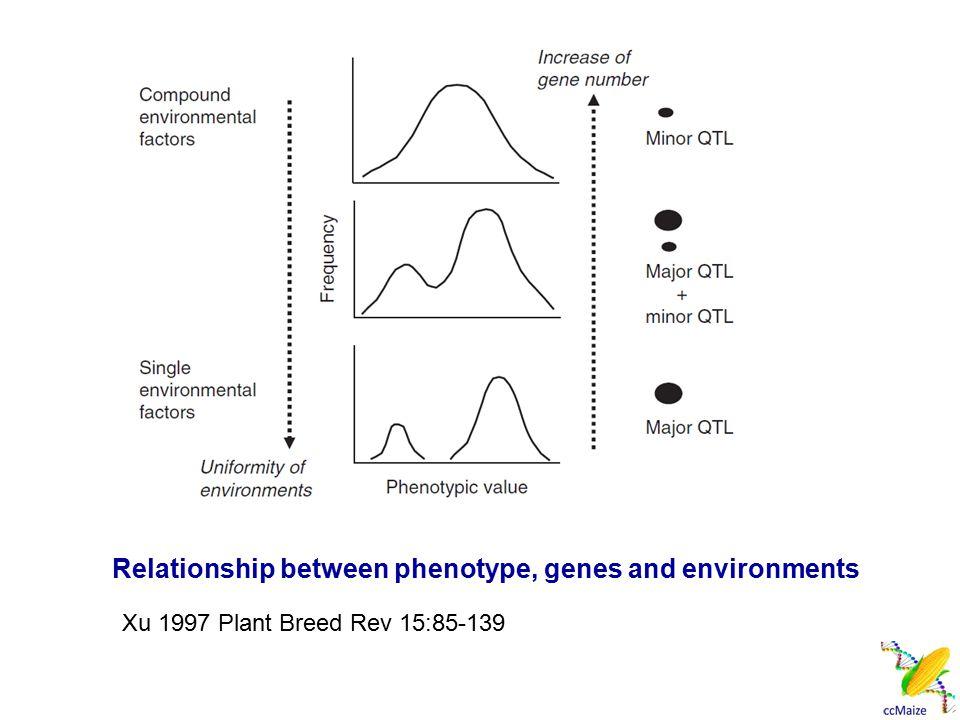 Genetic Populations Xu 2010 Molecular Plant Breeding, CABI