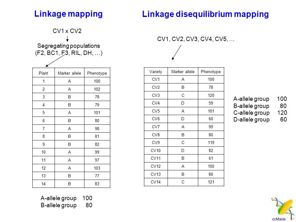 Sequencing-based Genetic Mapping a) 直接深度测序,鉴定突变位点。 (Plant Physiol, 2010, 153: 652-654) b) 将极端表型材料进行 DNA 池,进行深度测序,然后统 计分析两组极端表型材料的深度测序结果,寻找基因。 此种策略一般只能定位主效基因。 (Nat Methods, 2009, 6:550-551) c) 对构建的分离群体的每个单株进行测序,确定群体中 每个单株基因型。 (Genome Res, 2009, 19: 1068- 1076 ; PNAS, 2010, 107: 10578-10583)