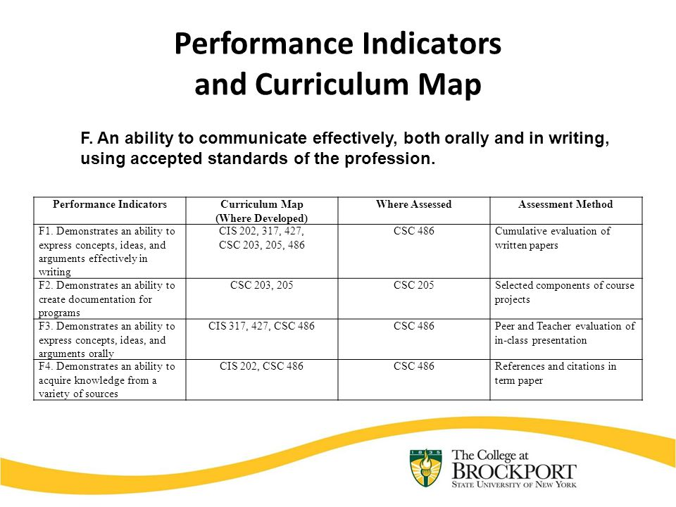 Performance Indicators and Curriculum Map Performance IndicatorsCurriculum Map (Where Developed) Where AssessedAssessment Method F1.