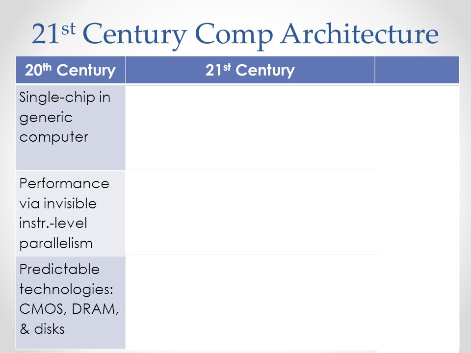 21 st Century Comp Architecture 20 th Century21 st Century Single-chip in generic computer Architecture as Infrastructure: Spanning sensors to clouds