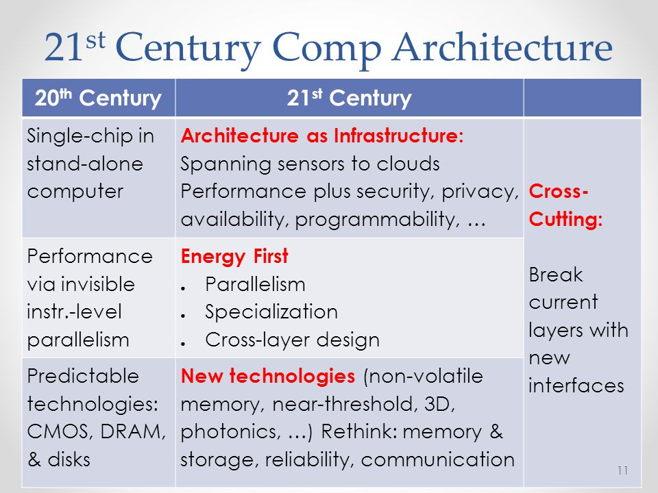21 st Century Comp Architecture 20 th Century21 st Century Single-chip in stand-alone computer Architecture as Infrastructure: Spanning sensors to clo