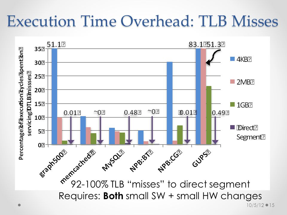 """Execution Time Overhead: TLB Misses 10/5/1215 92-100% TLB """"misses"""" to direct segment Requires: Both small SW + small HW changes"""