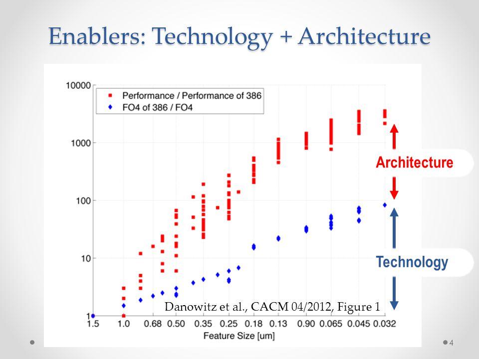 Enablers: Technology + Architecture 4 Danowitz et al., CACM 04/2012, Figure 1 Technology Architecture