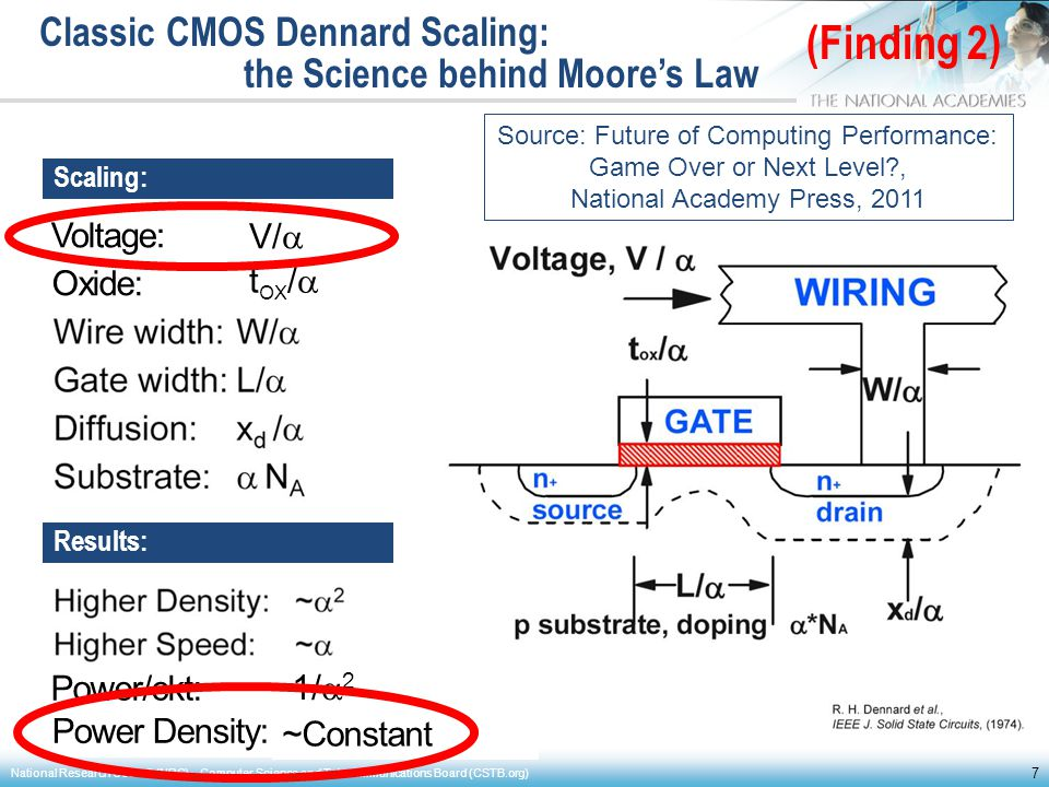 Classic CMOS Dennard Scaling: the Science behind Moore's Law 7 National Research Council (NRC) – Computer Science and Telecommunications Board (CSTB.o