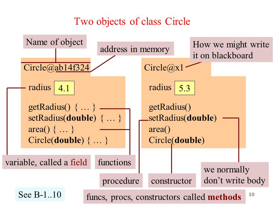 Two objects of class Circle 10 Circle@ab14f324 radius 4.1 getRadius() { … } setRadius(double) { … } area() { … } Circle(double) { … } Circle@x1 radius 5.3 getRadius() setRadius(double) area() Circle(double) address in memory Name of object variable, called a field How we might write it on blackboard functions procedure constructor we normally don't write body See B-1..10 funcs, procs, constructors called methods