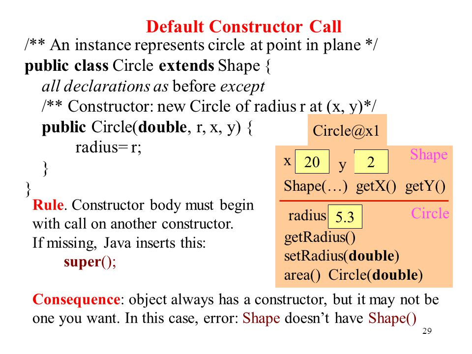 Default Constructor Call 29 /** An instance represents circle at point in plane */ public class Circle extends Shape { all declarations as before except /** Constructor: new Circle of radius r at (x, y)*/ public Circle(double, r, x, y) { radius= r; } 5.3 y Circle@x1 radius getRadius() setRadius(double) area() Circle(double) x 202 Shape(…) getX() getY() Circle Shape Rule.