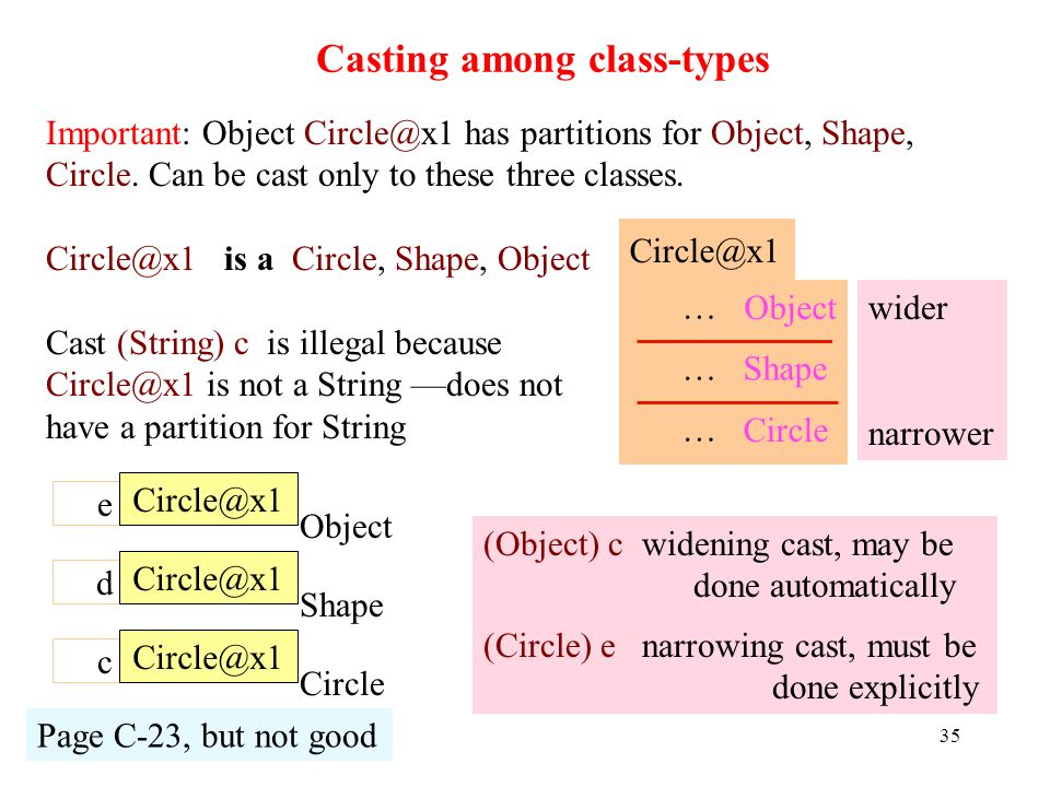 Casting among class-types 35 c Circle@x1 Page C-23, but not good Important: Object Circle@x1 has partitions for Object, Shape, Circle.