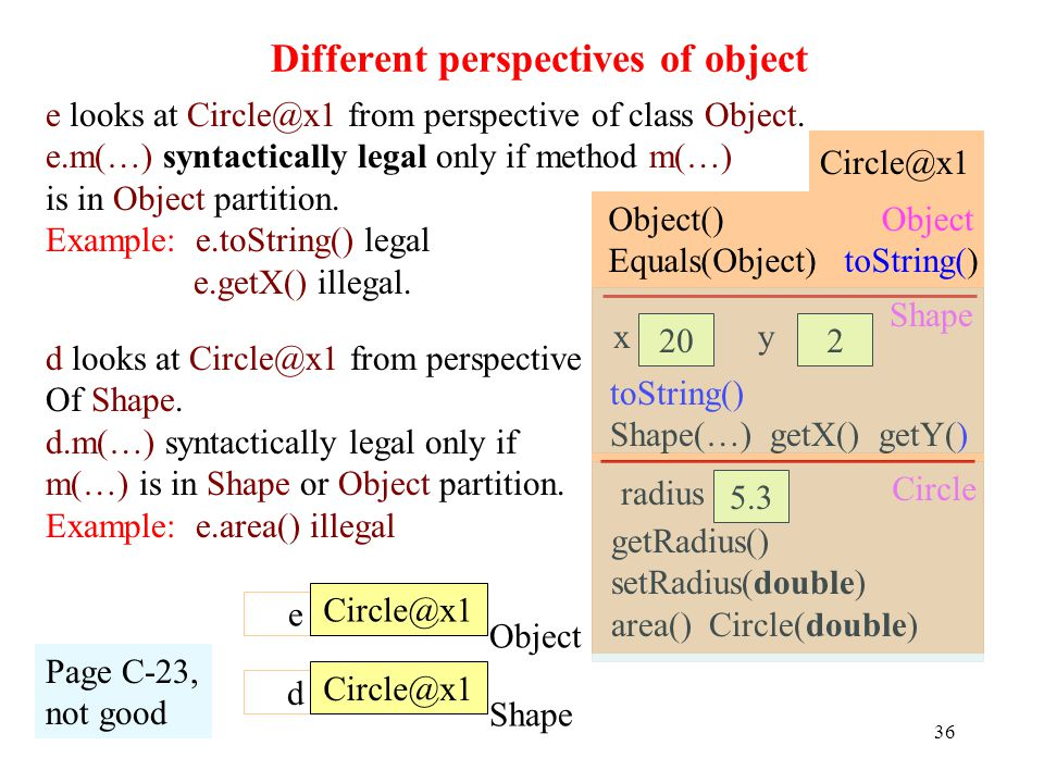 Different perspectives of object 36 Page C-23, not good e looks at Circle@x1 from perspective of class Object.