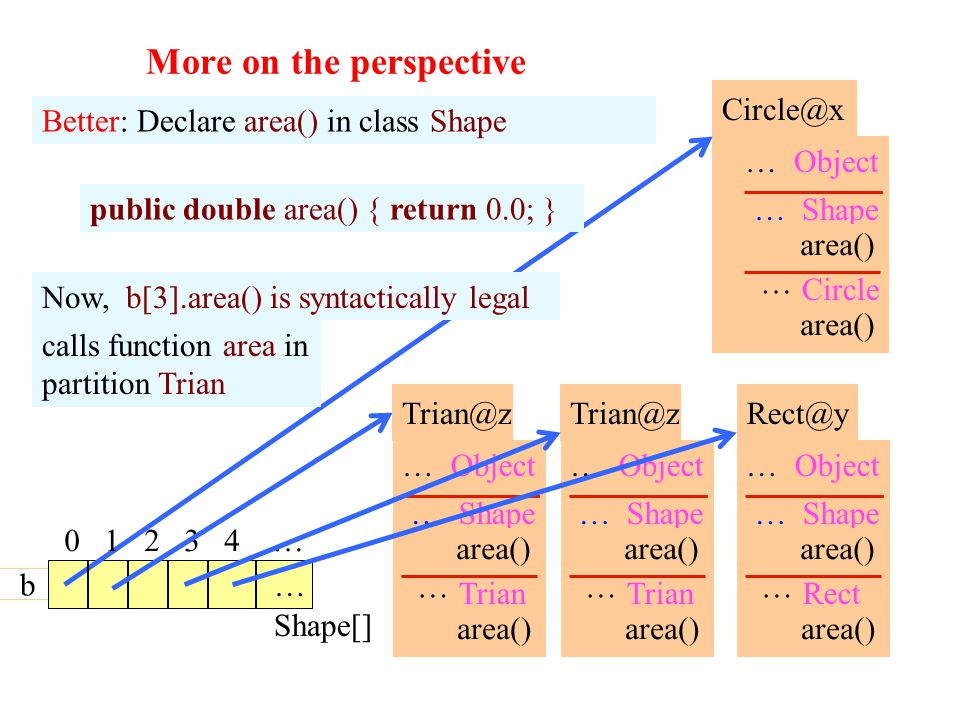 More on the perspective 38 Shape[] Better: Declare area() in class Shape Circle@x … area() … Circle Shape …Object b Rect@y … area() … Rect Shape …Object Trian@z … area() … Trian Shape …Object area() 0 1 2 3 4 … … Trian@z … area() … Trian Shape …Object public double area() { return 0.0; } Now, b[3].area() is syntactically legal calls function area in partition Trian area()