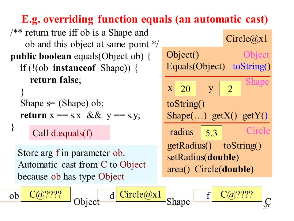 E.g. overriding function equals (an automatic cast) 39 /** return true iff ob is a Shape and ob and this object at same point */ public boolean equals