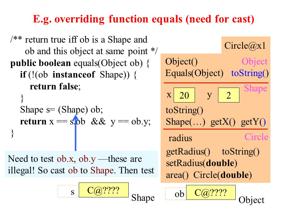 E.g. overriding function equals (need for cast) 41 /** return true iff ob is a Shape and ob and this object at same point */ public boolean equals(Obj