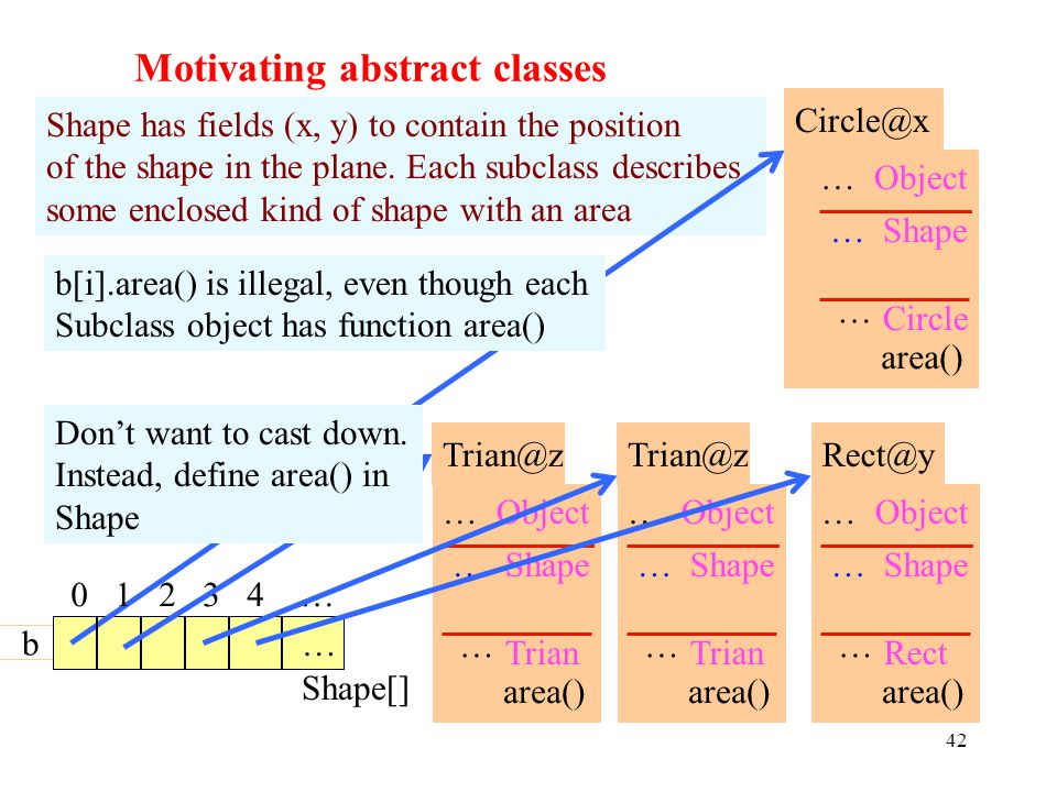 42 Motivating abstract classes 42 Shape[] Shape has fields (x, y) to contain the position of the shape in the plane.