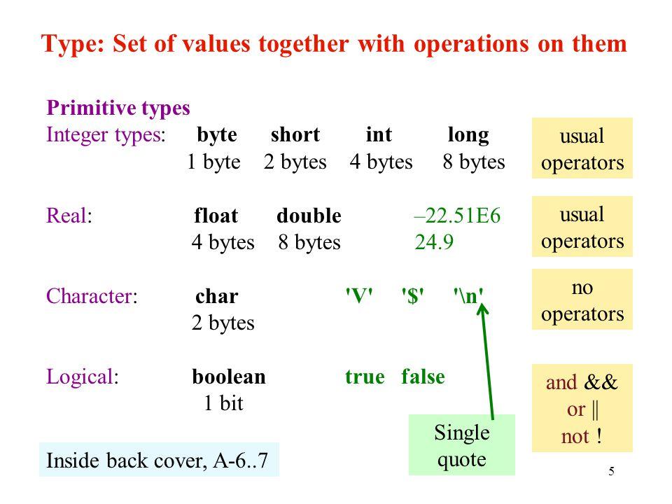5 Type: Set of values together with operations on them Primitive types Integer types: byte short int long 1 byte 2 bytes 4 bytes 8 bytes Real: float double –22.51E6 4 bytes 8 bytes 24.9 Character: char V $ \n 2 bytes Logical: boolean true false 1 bit no operators usual operators usual operators and && or || not .