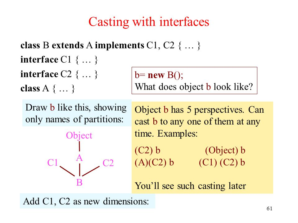 Casting with interfaces 61 class B extends A implements C1, C2 { … } interface C1 { … } interface C2 { … } class A { … } b= new B(); What does object b look like.