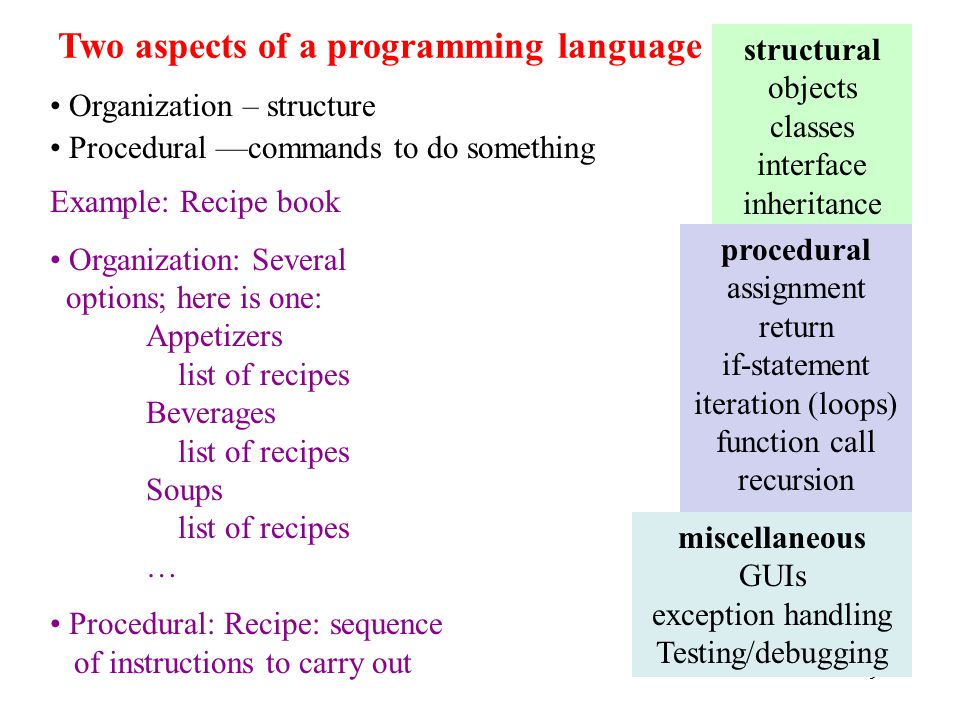 99 Two aspects of a programming language Organization – structure Procedural —commands to do something Example: Recipe book Organization: Several options; here is one: Appetizers list of recipes Beverages list of recipes Soups list of recipes … Procedural: Recipe: sequence of instructions to carry out structural objects classes interface inheritance procedural assignment return if-statement iteration (loops) function call recursion miscellaneous GUIs exception handling Testing/debugging