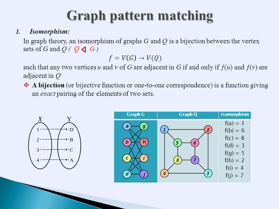 Graph GGraph Qisomorphism f(a) = 1 f(b) = 6 f(c) = 8 f(d) = 3 f(g) = 5 f(h) = 2 f(i) = 4 f(j) = 7