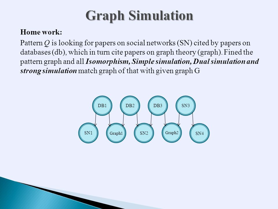 Home work: Pattern Q is looking for papers on social networks (SN) cited by papers on databases (db), which in turn cite papers on graph theory (graph).