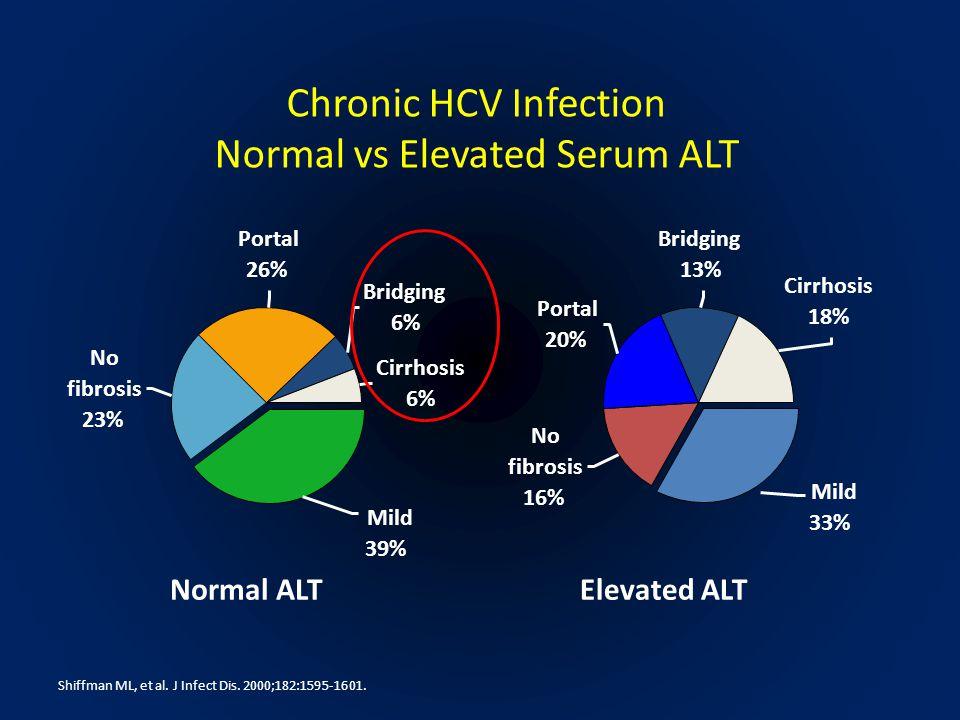 Chronic HCV Infection Normal vs Elevated Serum ALT Normal ALTElevated ALT Portal 26% No fibrosis 23% Mild 39% Cirrhosis 6% Bridging 6% Portal 20% No f