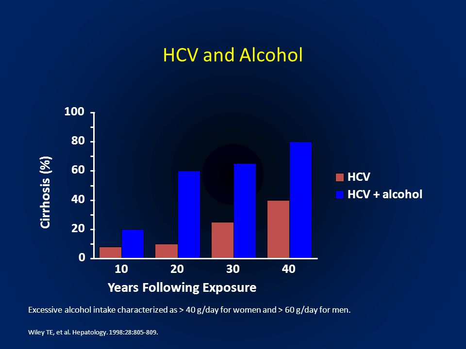 HCV and Alcohol Excessive alcohol intake characterized as > 40 g/day for women and > 60 g/day for men.