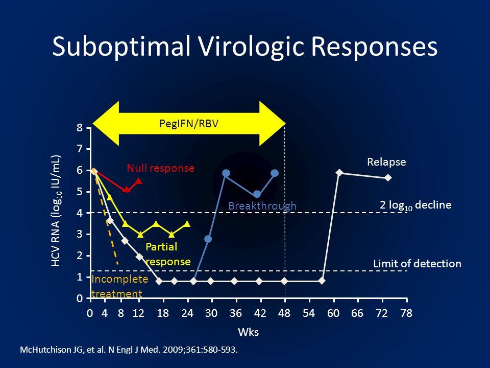 Null response Suboptimal Virologic Responses Relapse Breakthrough PegIFN/RBV Partial response 2 log 10 decline Limit of detection Wks 0412182430364248546066728 78 HCV RNA (log 10 IU/mL) 0 1 2 3 4 5 6 7 8 Incomplete treatment McHutchison JG, et al.