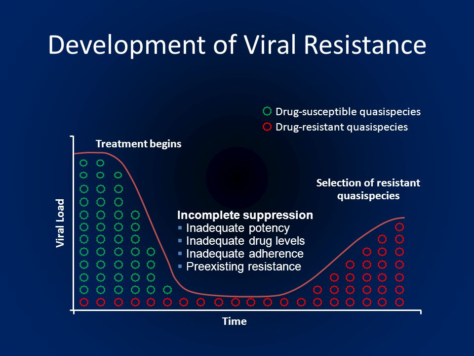 Development of Viral Resistance Treatment begins Viral LoadTime Selection of resistant quasispecies Incomplete suppression  Inadequate potency  Inadequate drug levels  Inadequate adherence  Preexisting resistance Drug-susceptible quasispecies Drug-resistant quasispecies