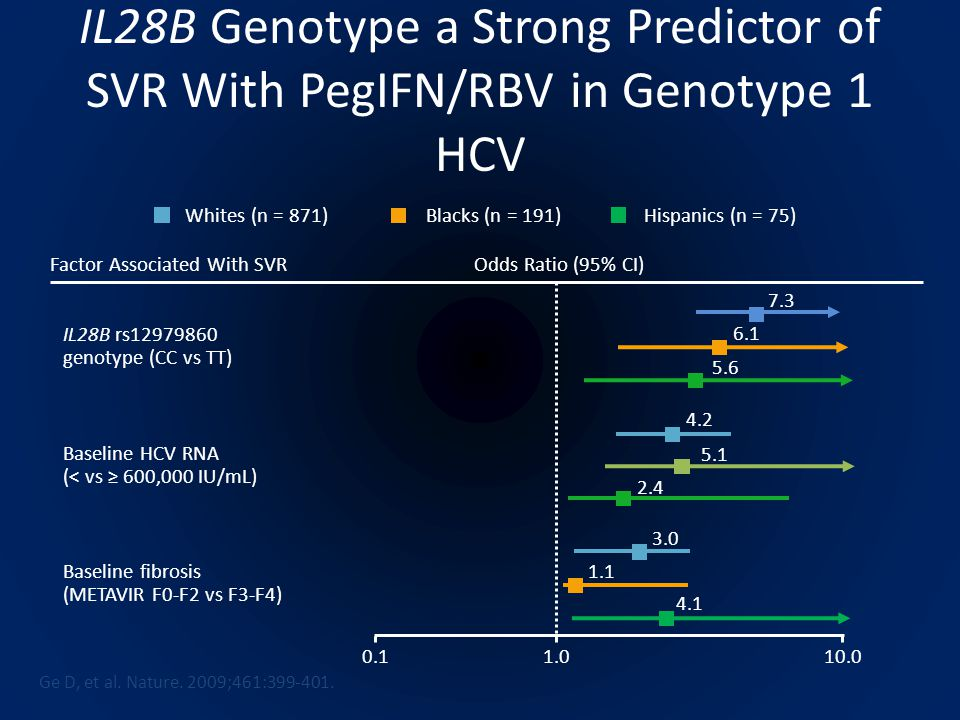 IL28B Genotype a Strong Predictor of SVR With PegIFN/RBV in Genotype 1 HCV Ge D, et al.