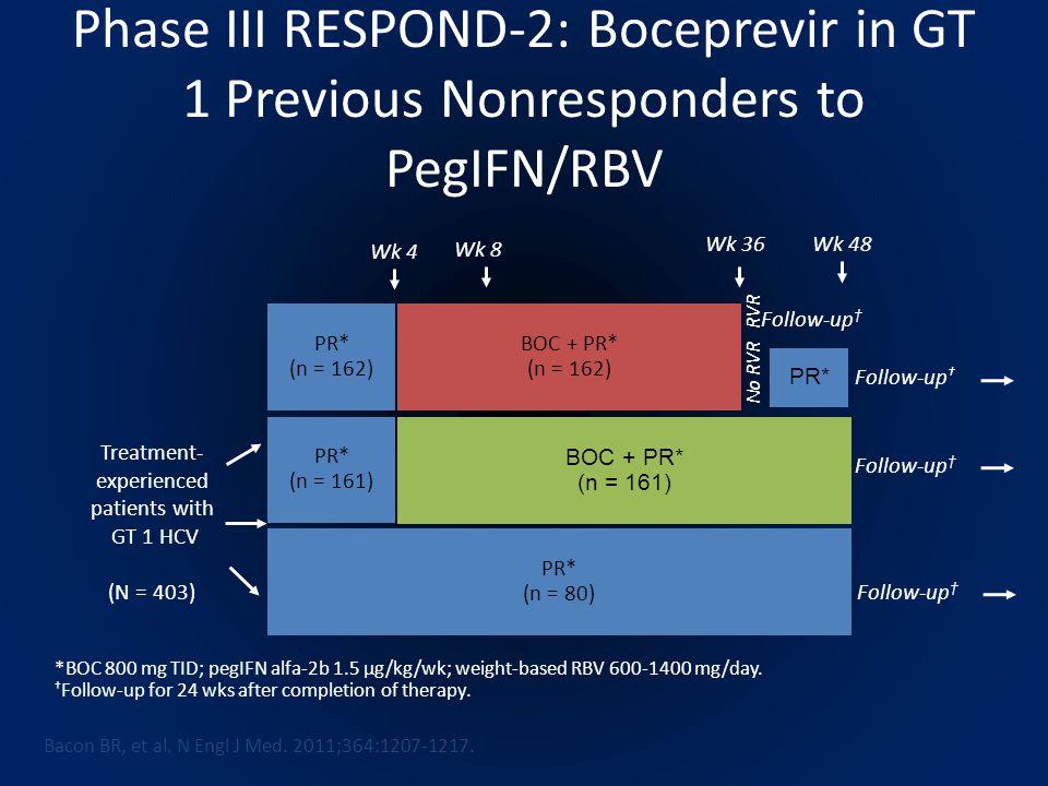 Phase III RESPOND-2: Boceprevir in GT 1 Previous Nonresponders to PegIFN/RBV PR* (n = 80) PR* (n = 161) BOC + PR* (n = 161) BOC + PR* (n = 162) PR* (n = 162) Treatment- experienced patients with GT 1 HCV (N = 403) Wk 48 Wk 8 Wk 36 Follow-up † *BOC 800 mg TID; pegIFN alfa-2b 1.5 µg/kg/wk; weight-based RBV 600-1400 mg/day.