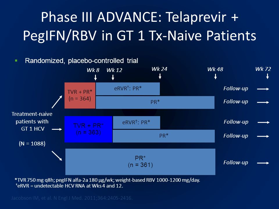 Phase III ADVANCE: Telaprevir + PegIFN/RBV in GT 1 Tx-Naive Patients Treatment-naive patients with GT 1 HCV (N = 1088) Wk 12 TVR + PR* (n = 364) TVR + PR* (n = 363) PR* (n = 361) eRVR † : PR* Wk 72 Wk 48 Wk 8 Follow-up *TVR 750 mg q8h; pegIFN alfa-2a 180 µg/wk; weight-based RBV 1000-1200 mg/day.