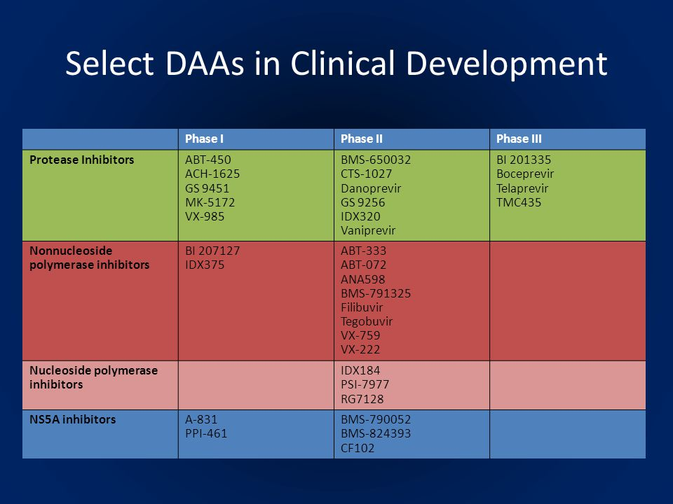 Select DAAs in Clinical Development Phase IPhase IIPhase III Protease InhibitorsABT-450 ACH-1625 GS 9451 MK-5172 VX-985 BMS-650032 CTS-1027 Danoprevir GS 9256 IDX320 Vaniprevir BI 201335 Boceprevir Telaprevir TMC435 Nonnucleoside polymerase inhibitors BI 207127 IDX375 ABT-333 ABT-072 ANA598 BMS-791325 Filibuvir Tegobuvir VX-759 VX-222 Nucleoside polymerase inhibitors IDX184 PSI-7977 RG7128 NS5A inhibitorsA-831 PPI-461 BMS-790052 BMS-824393 CF102
