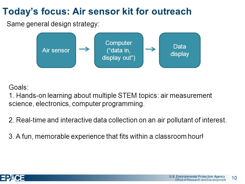 10 U.S. Environmental Protection Agency Office of Research and Development Today's focus: Air sensor kit for outreach Same general design strategy: Ai