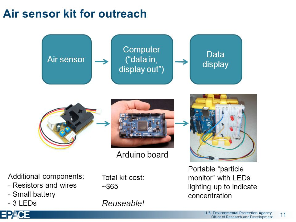 """11 U.S. Environmental Protection Agency Office of Research and Development Air sensor kit for outreach Air sensor Computer (""""data in, display out"""") Da"""
