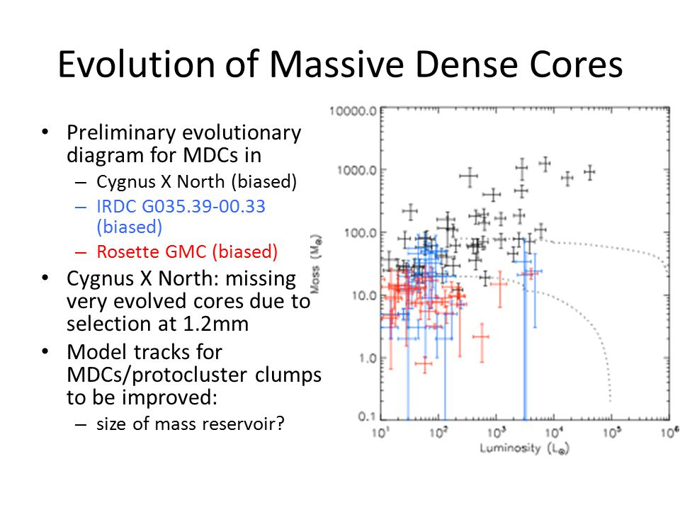 Evolution of Massive Dense Cores Preliminary evolutionary diagram for MDCs in – Cygnus X North (biased) – IRDC G035.39-00.33 (biased) – Rosette GMC (biased) Cygnus X North: missing very evolved cores due to selection at 1.2mm Model tracks for MDCs/protocluster clumps to be improved: – size of mass reservoir
