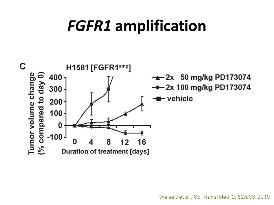 FGFR1 amplification Weiss J et al., Sci Transl Med. 2: 62ra93, 2010
