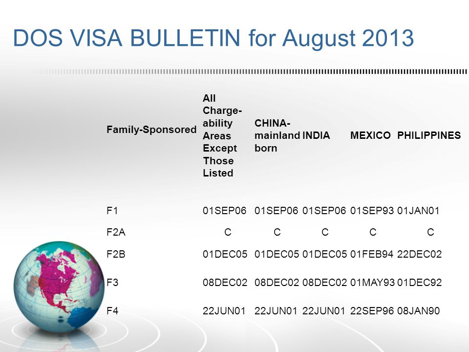 DOS VISA BULLETIN for August 2013 Family-Sponsored All Charge- ability Areas Except Those Listed CHINA- mainland born INDIAMEXICOPHILIPPINES F101SEP06 01SEP9301JAN01 F2ACCCCC F2B01DEC05 01FEB9422DEC02 F308DEC02 01MAY9301DEC92 F422JUN01 22SEP9608JAN90