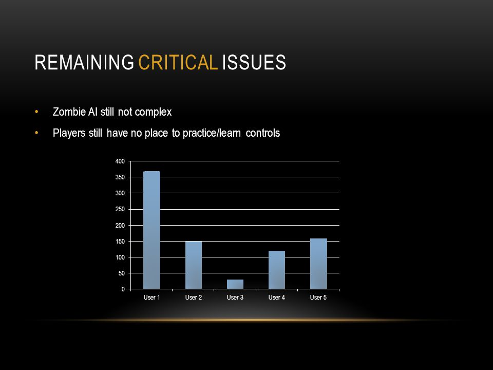 REMAINING CRITICAL ISSUES Zombie AI still not complex Players still have no place to practice/learn controls