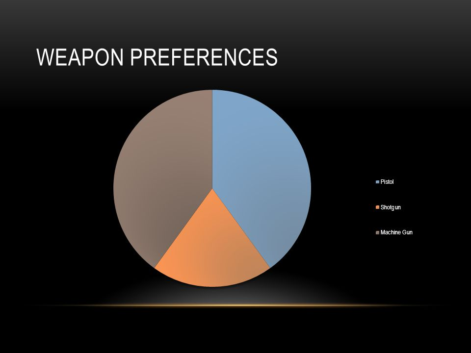 WEAPON PREFERENCES