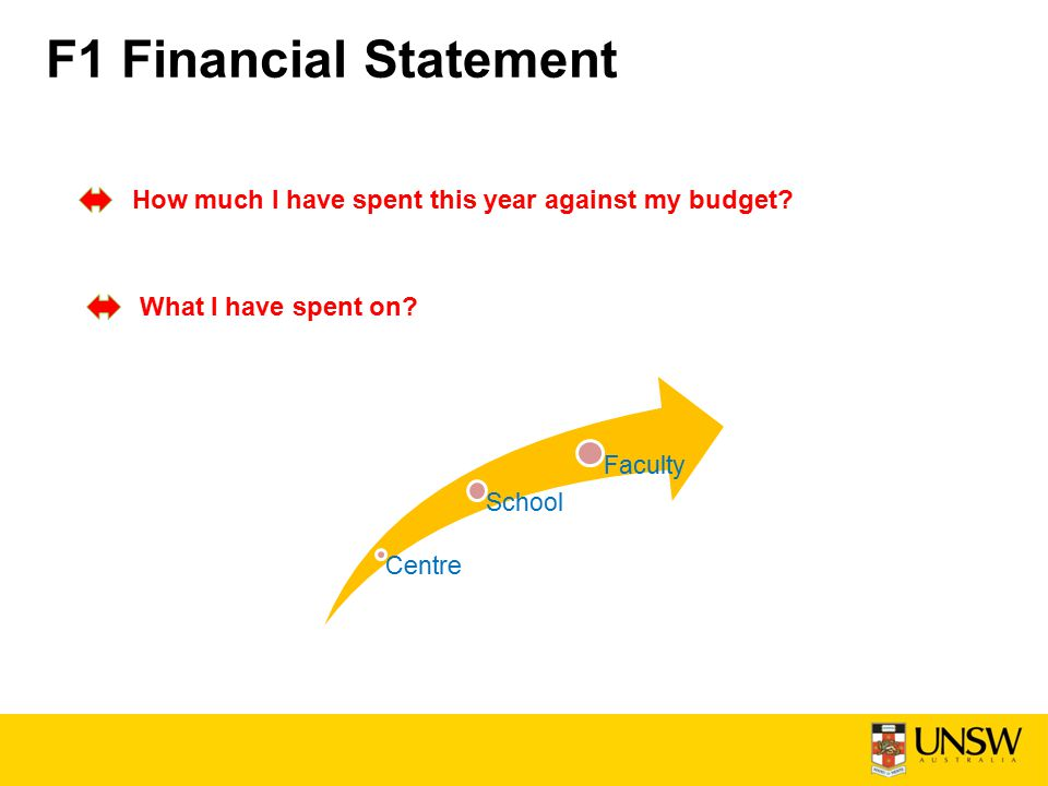 F1 Financial Statement How much I have spent this year against my budget.