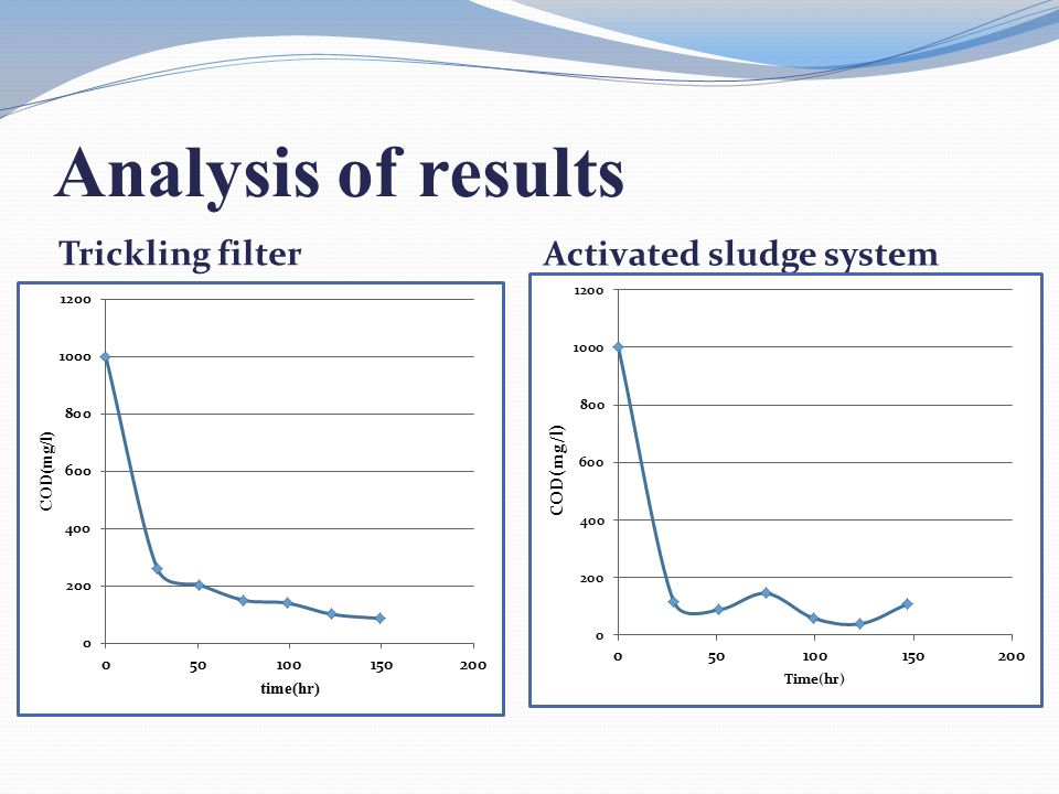Analysis of results Trickling filter Activated sludge system