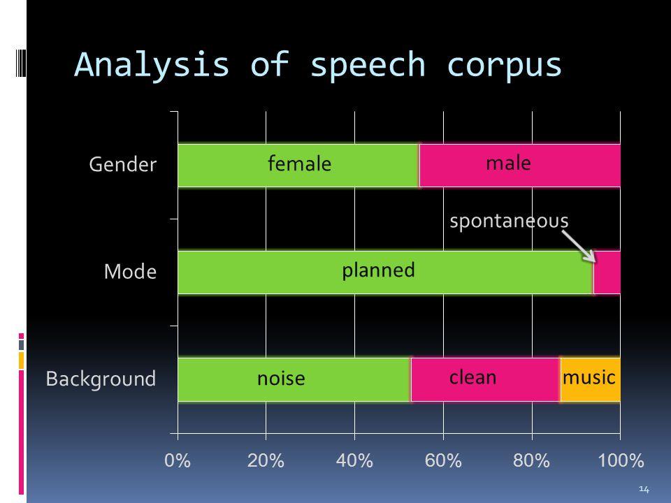 Analysis of speech corpus 14
