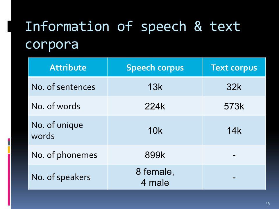 Information of speech & text corpora AttributeSpeech corpusText corpus No.