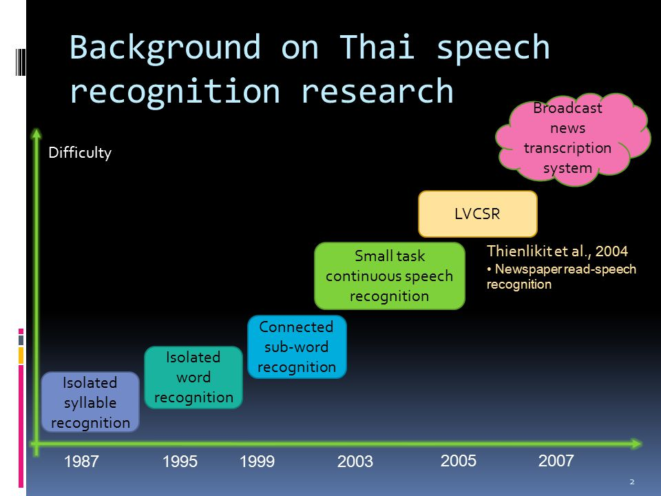 Background on Thai speech recognition research 2 1987 Isolated syllable recognition 1995 Isolated word recognition Connected sub-word recognition 1999 Small task continuous speech recognition 2003 LVCSR 2005 Broadcast news transcription system 2007 Difficulty Thienlikit et al., 2004 Newspaper read-speech recognition